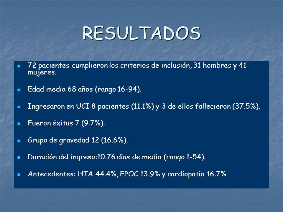 RESULTADOS 72 pacientes cumplieron los criterios de inclusión, 31 hombres y 41 mujeres. Edad media 68 años (rango 16-94). Ingresaron en UCI 8 paciente