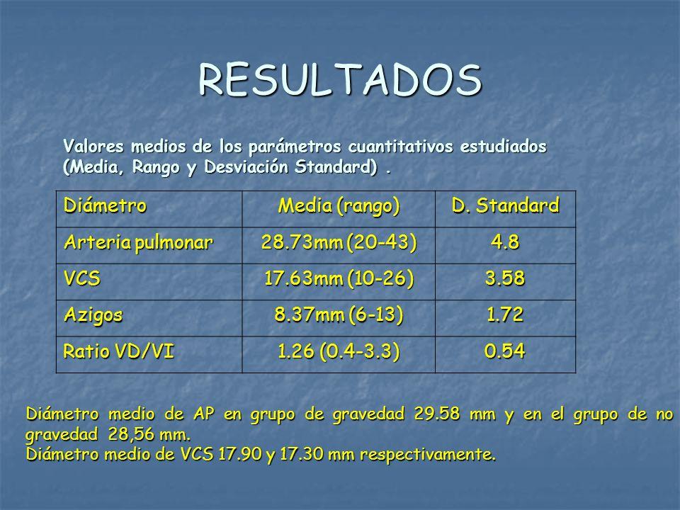 RESULTADOS Valores medios de los parámetros cuantitativos estudiados (Media, Rango y Desviación Standard). Diámetro Media (rango) D. Standard Arteria