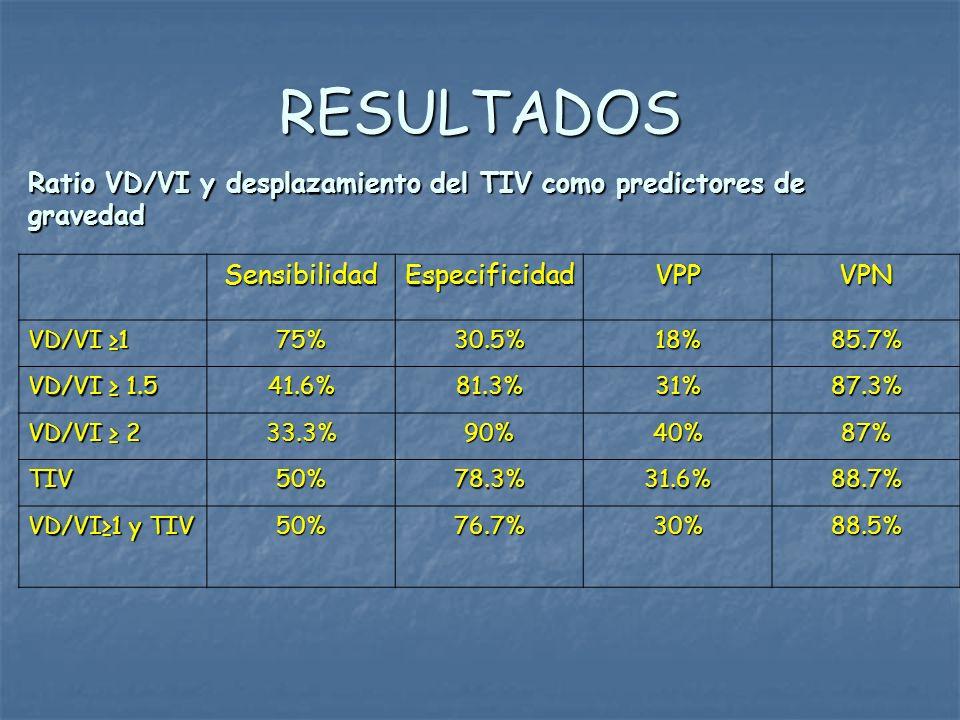 RESULTADOS Ratio VD/VI y desplazamiento del TIV como predictores de gravedad SensibilidadEspecificidadVPPVPN VD/VI 1 75%30.5%18%85.7% VD/VI 1.5 41.6%8
