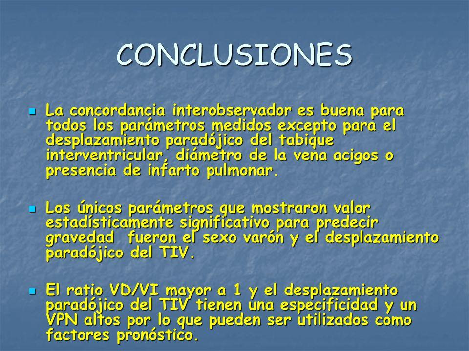 CONCLUSIONES La concordancia interobservador es buena para todos los parámetros medidos excepto para el desplazamiento paradójico del tabique interven