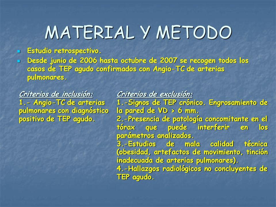 MATERIAL Y METODO Estudio retrospectivo. Estudio retrospectivo. Desde junio de 2006 hasta octubre de 2007 se recogen todos los casos de TEP agudo conf