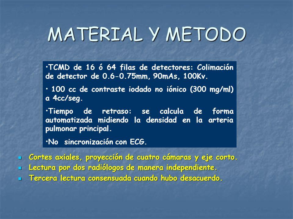 MATERIAL Y METODO Cortes axiales, proyección de cuatro cámaras y eje corto. Cortes axiales, proyección de cuatro cámaras y eje corto. Lectura por dos