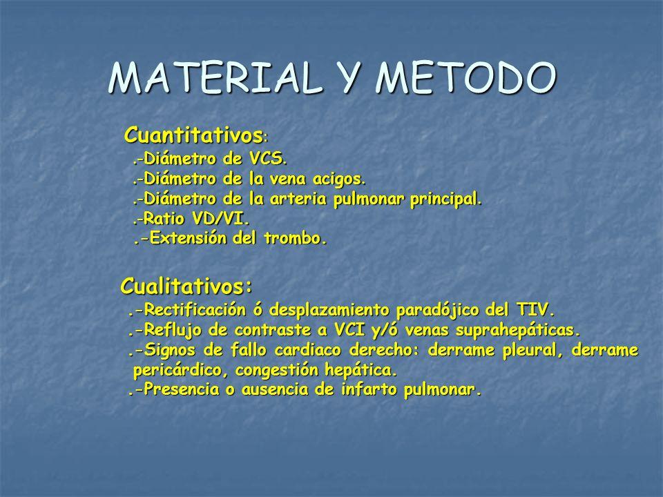 MATERIAL Y METODO Cuantitativos : Cuantitativos :.-Diámetro de VCS..-Diámetro de la vena acigos..-Diámetro de la arteria pulmonar principal..-Ratio VD