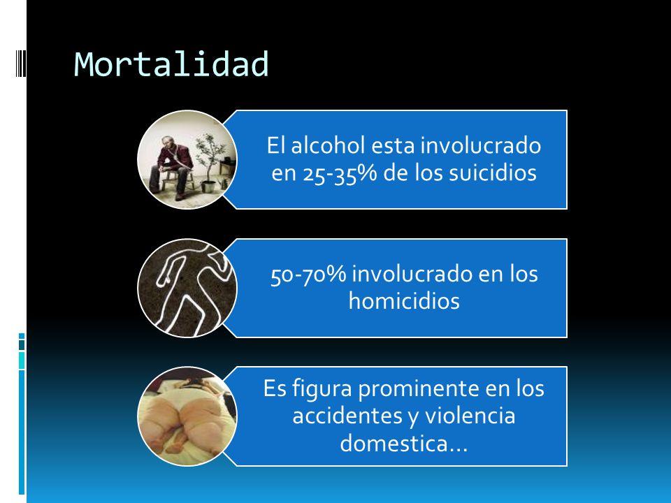 Mortalidad El alcohol esta involucrado en 25-35% de los suicidios 50-70% involucrado en los homicidios Es figura prominente en los accidentes y violen