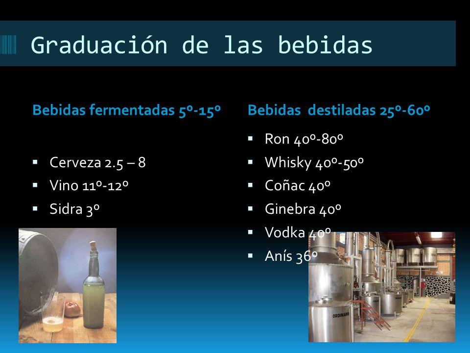 Graduación de las bebidas Bebidas fermentadas 5º-15ºBebidas destiladas 25º-60º Cerveza 2.5 – 8 Vino 11º-12º Sidra 3º Ron 40º-80º Whisky 40º-50º Coñac