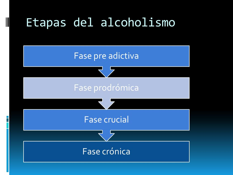 Etapas del alcoholismo Fase crónica Fase crucial Fase prodrómica Fase pre adictiva