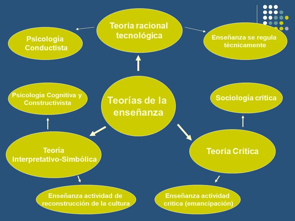 Teorías de la enseñanza Teoría racional tecnológica Teoría Critica Teoría Interpretativo-Simbólica Enseñanza se regula técnicamente Psicología Conduct