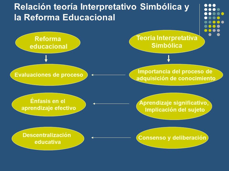 Relación teoría Interpretativo Simbólica y la Reforma Educacional Reforma educacional Teoría Interpretativa Simbólica Evaluaciones de proceso Importan