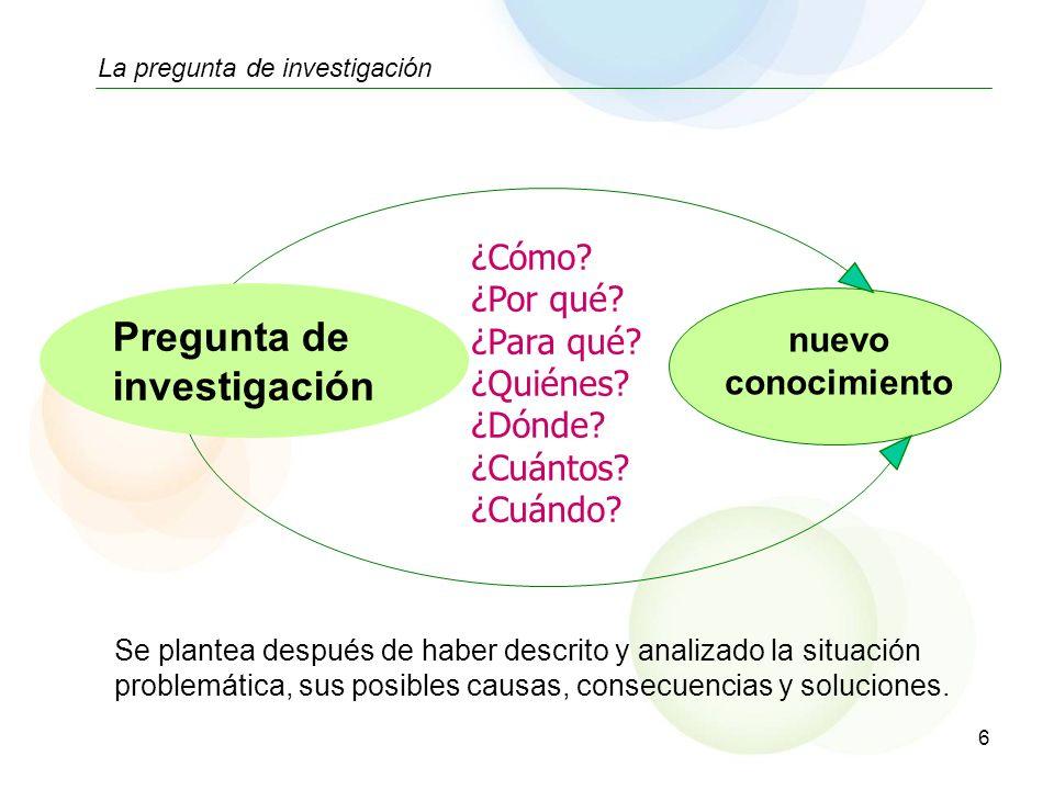 6 La pregunta de investigación Pregunta de investigación nuevo conocimiento ¿Cómo? ¿Por qué? ¿Para qué? ¿Quiénes? ¿Dónde? ¿Cuántos? ¿Cuándo? Se plante