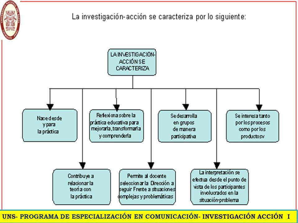 ¿Qué es la investigación acción? Definición.- El carácter central del enfoque de la investigación acción es una espiral autorreflexiva formada por cic