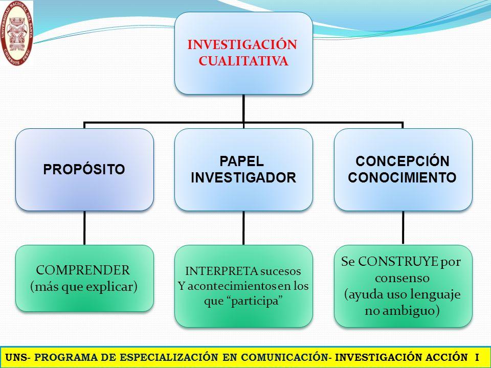 INVESTIGACIÓN CUALITATIVA INVESTIGACIÓN CUALITATIVA PROPÓSITO PAPEL INVESTIGADOR PAPEL INVESTIGADOR CONCEPCIÓN CONOCIMIENTO CONCEPCIÓN CONOCIMIENTO COMPRENDER (más que explicar) COMPRENDER (más que explicar) INTERPRETA sucesos Y acontecimientos en los que participa INTERPRETA sucesos Y acontecimientos en los que participa Se CONSTRUYE por consenso (ayuda uso lenguaje no ambiguo) Se CONSTRUYE por consenso (ayuda uso lenguaje no ambiguo) UNS- PROGRAMA DE ESPECIALIZACIÓN EN COMUNICACIÓN- INVESTIGACIÓN ACCIÓN I