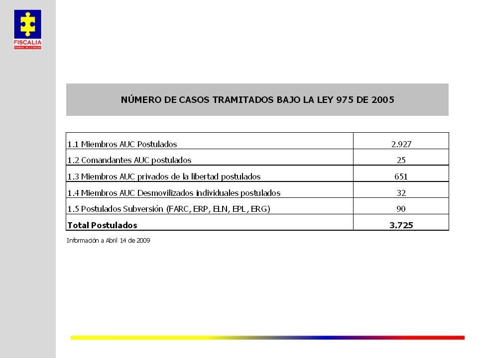 Información en proceso de consolidación y verificación Compulsa sobre Políticos CONSOLIDADO A 31/03/2009