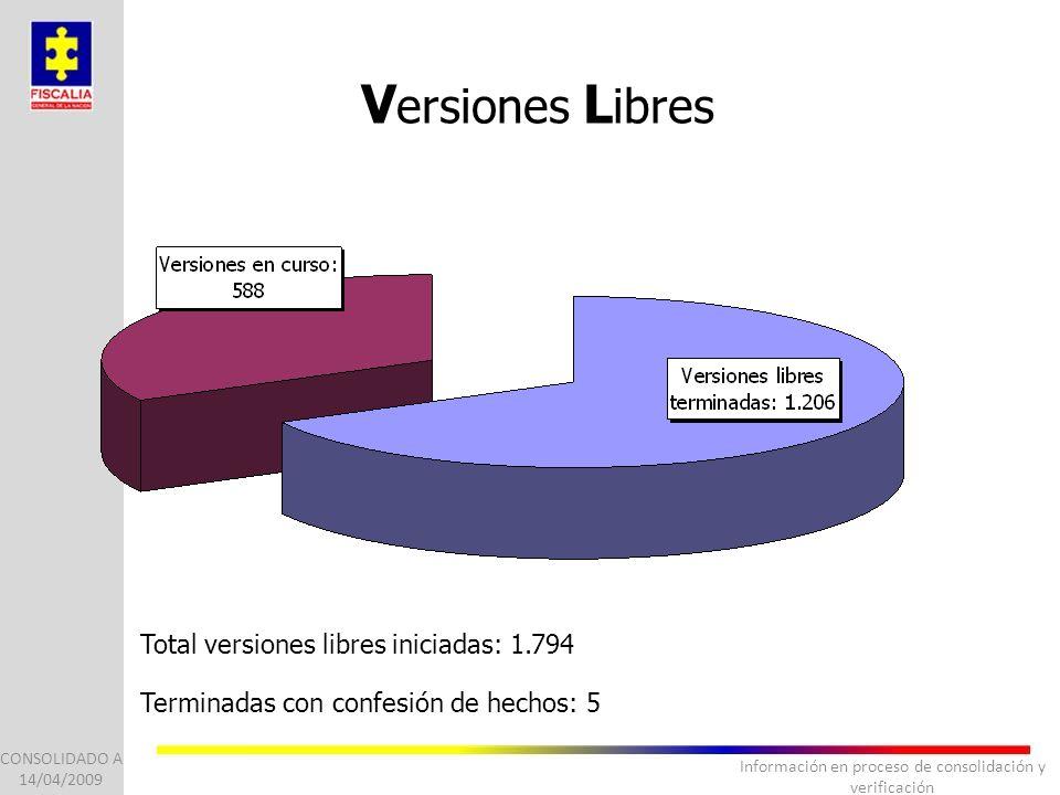 Información en proceso de consolidación y verificación CONSOLIDADO A 14/04/2009 V ersiones L ibres Total versiones libres iniciadas: 1.794 Terminadas