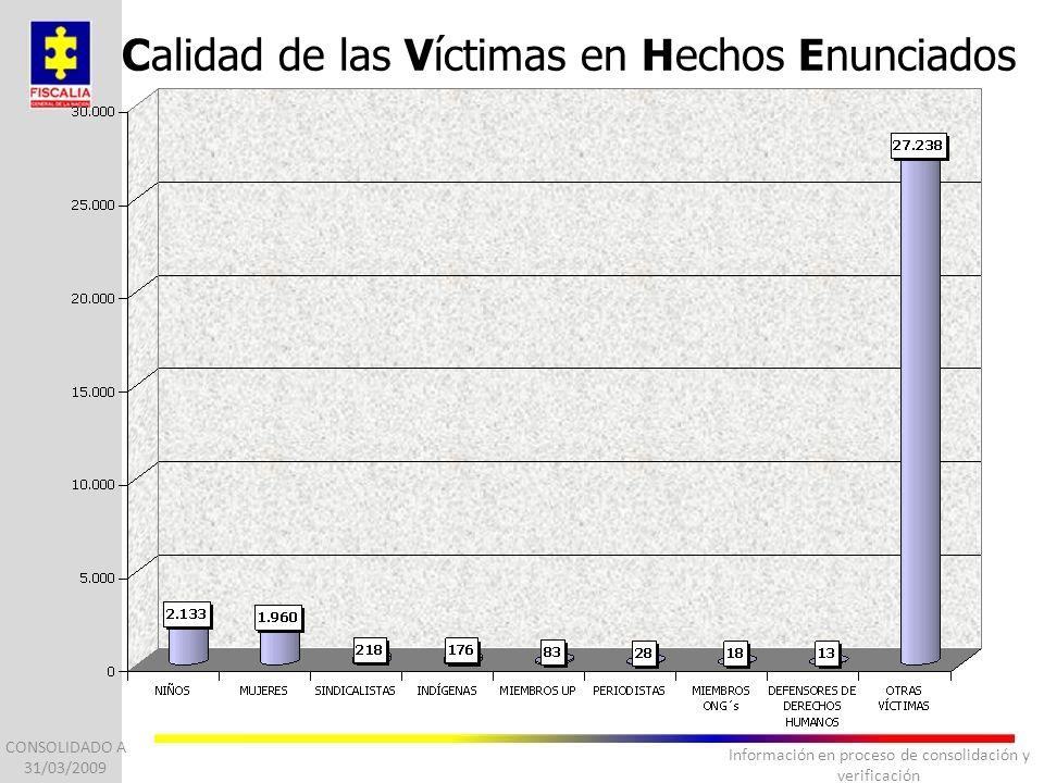 Información en proceso de consolidación y verificación Calidad de las Víctimas en Hechos Enunciados CONSOLIDADO A 31/03/2009