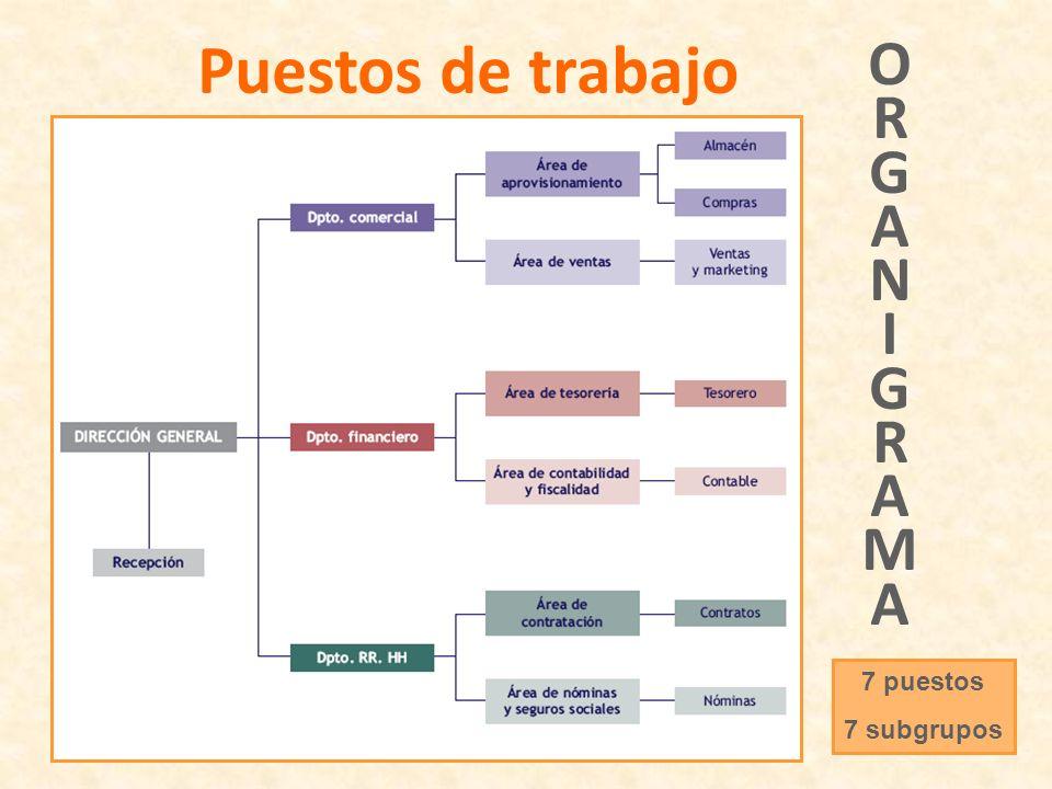 Puestos de trabajo 7 puestos 7 subgrupos ORGANIGRAMAORGANIGRAMA