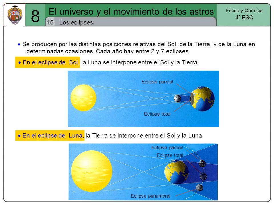 Los eclipses16 El universo y el movimiento de los astros Física y Química 4º ESO 8 Se producen por las distintas posiciones relativas del Sol, de la T