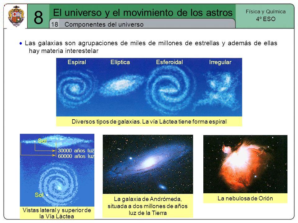 Vistas lateral y superior de la Vía Láctea Sol Diversos tipos de galaxias. La vía Láctea tiene forma espiral Componentes del universo18 El universo y