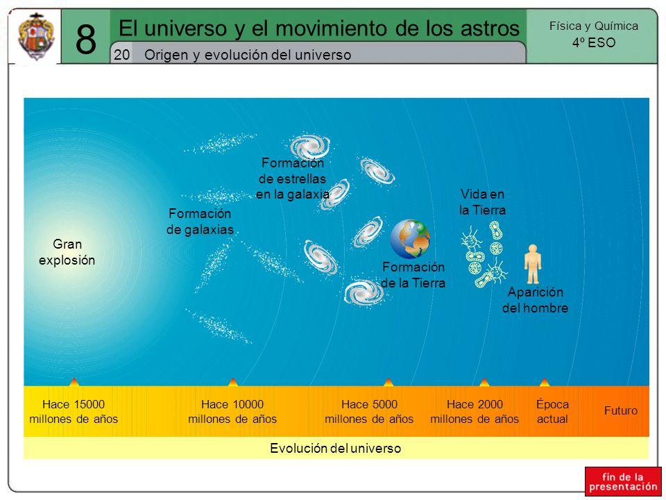 Evolución del universo Origen y evolución del universo20 El universo y el movimiento de los astros Física y Química 4º ESO 8 Gran explosión Hace 15000