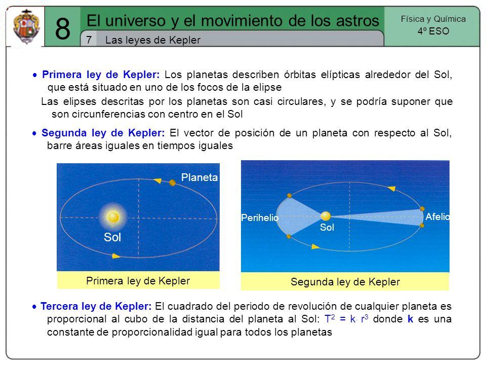 Las leyes de Kepler7 El universo y el movimiento de los astros Física y Química 4º ESO 8 Primera ley de Kepler: Los planetas describen órbitas elíptic
