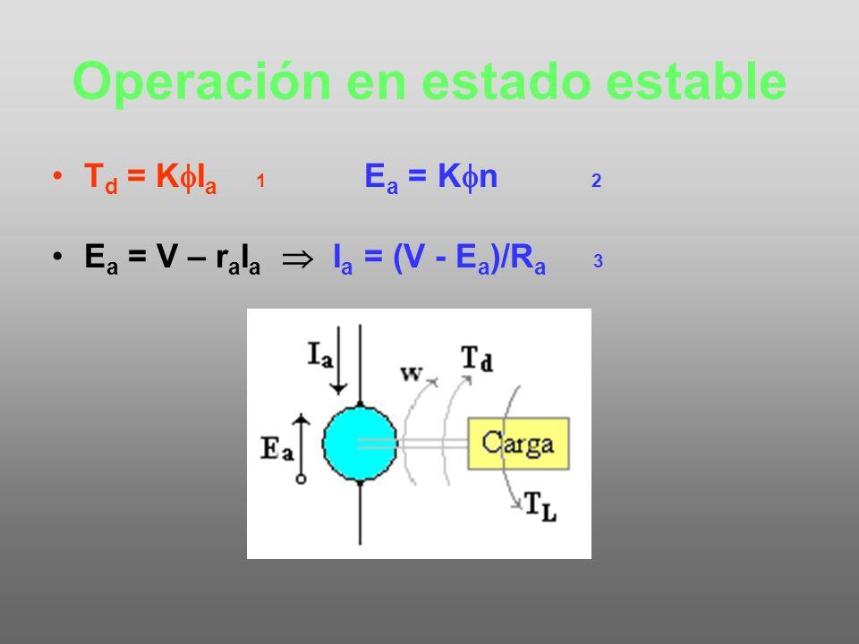 Tipos de motores Magnetoeléctricos Electromagnéticos –Paralelo –Serie –Compound