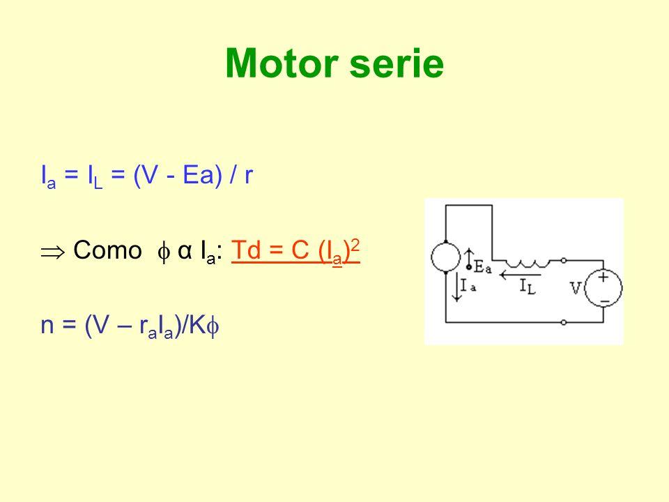 Características de funcionamiento Motor paralelo I f = V/R eq constante constante T d = K I a n = (V – r a I a )/K