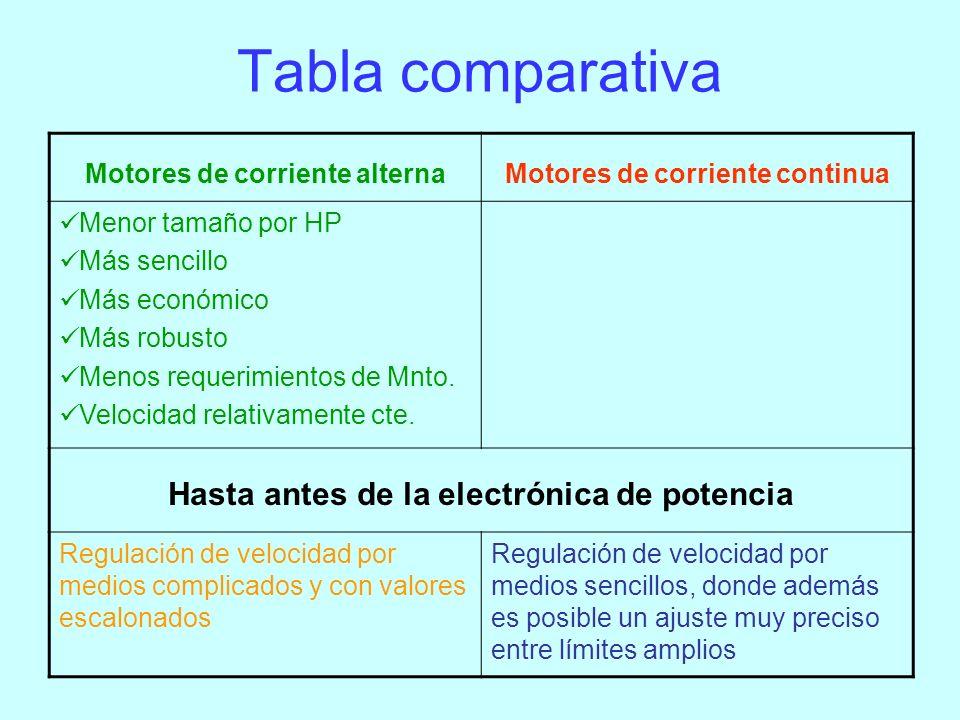 Motores de corriente alterna Motores de corriente alterna