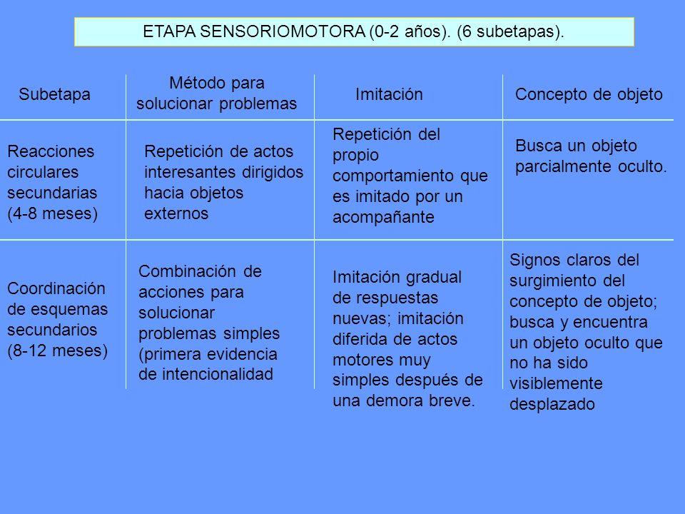 ETAPA SENSORIOMOTORA (0-2 años). (6 subetapas). Subetapa Método para solucionar problemas ImitaciónConcepto de objeto Reacciones circulares secundaria