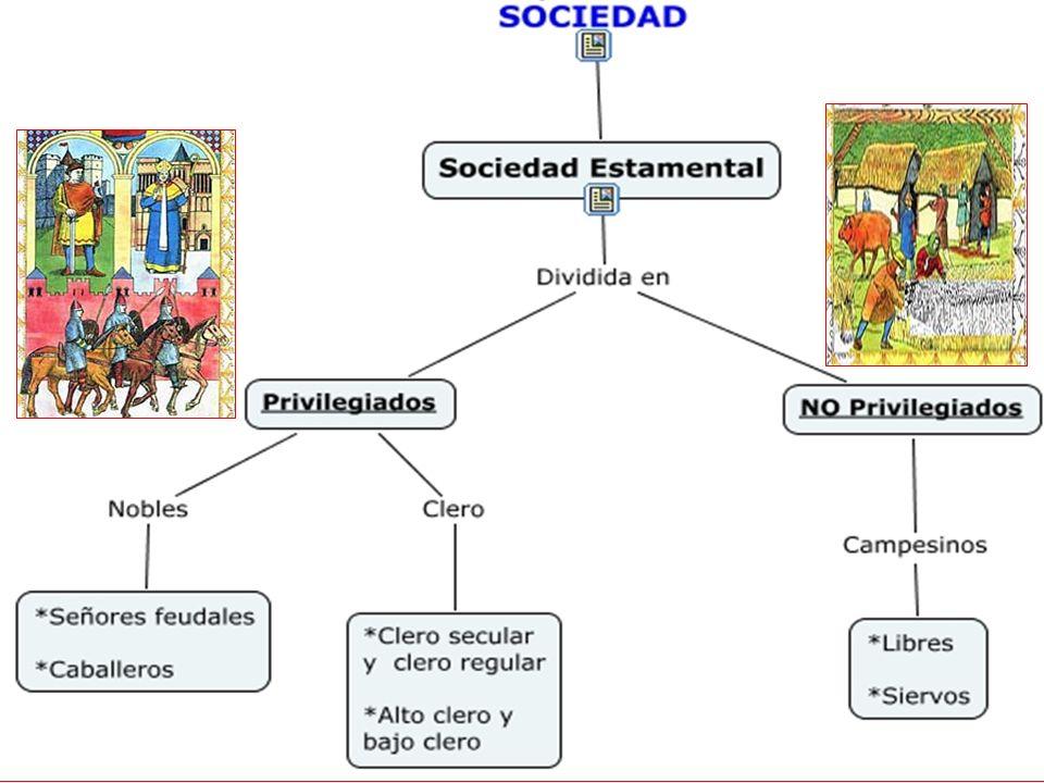 c) Los campesinos: La masa campesina se dividía en: Los villanos contraían una serie de obligaciones VILLANOS Hombres libres, pero vasallos de un seño