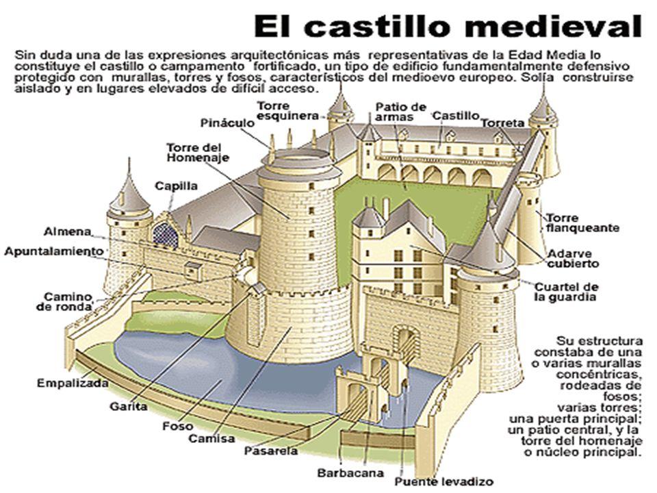 El Castillo Feudal. Castillo: residencia del señor feudal. Partes Torre del Homenaje: Donde habitaban el señor y su familia Establos Horno Capilla Her