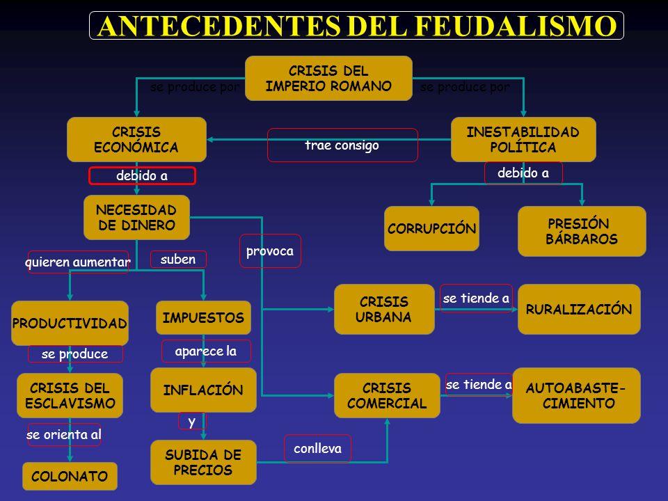CRISIS DEL IMPERIO ROMANO CRISIS ECONÓMICA INESTABILIDAD POLÍTICA CRISIS DEL ESCLAVISMO NECESIDAD DE DINERO PRODUCTIVIDAD INFLACIÓN SUBIDA DE PRECIOS PRESIÓN BÁRBAROS IMPUESTOS CRISIS URBANA CRISIS COMERCIAL RURALIZACIÓN AUTOABASTE- CIMIENTO COLONATO CORRUPCIÓN ANTECEDENTES DEL FEUDALISMO se produce por trae consigo debido a quieren aumentar suben se produce se orienta al aparece la y conlleva provoca se tiende a