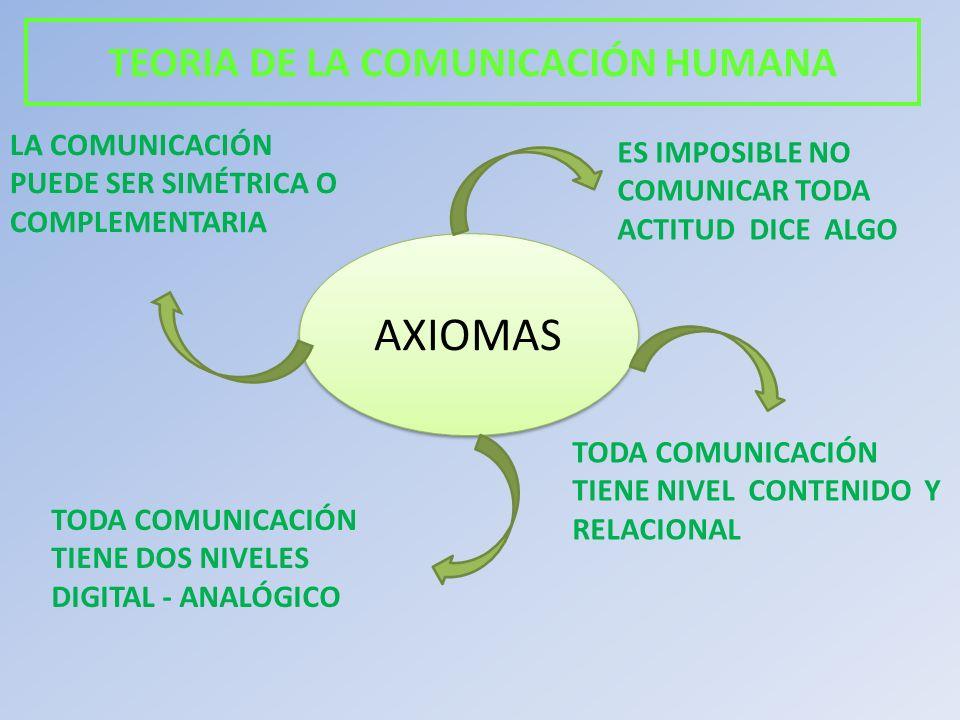 TEORIA DE LA COMUNICACIÓN HUMANA AXIOMAS ES IMPOSIBLE NO COMUNICAR TODA ACTITUD DICE ALGO TODA COMUNICACIÓN TIENE NIVEL CONTENIDO Y RELACIONAL TODA CO