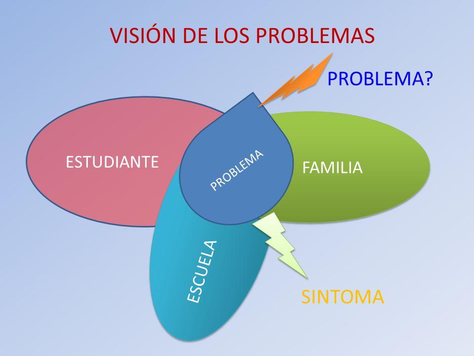 VISIÓN DE LOS PROBLEMAS ESTUDIANTE ESCUELA FAMILIA PROBLEMA PROBLEMA? SINTOMA