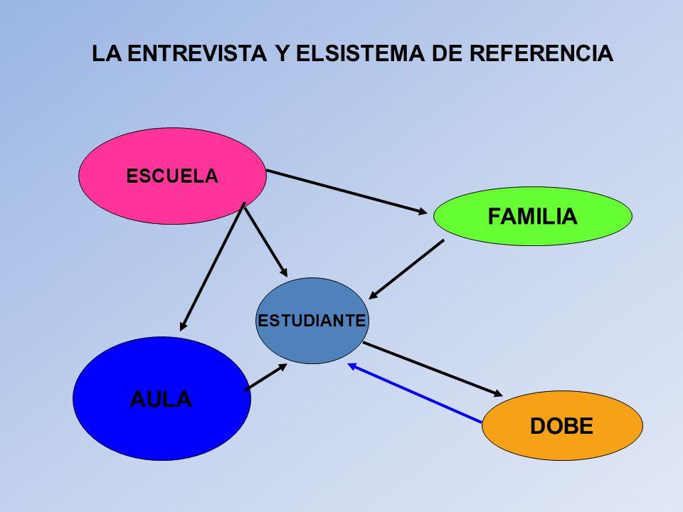 LA ENTREVISTA Y ELSISTEMA DE REFERENCIA ESCUELA FAMILIA DOBE ESTUDIANTE AULA