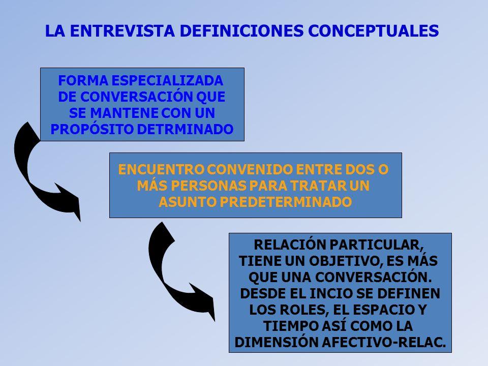 LA ENTREVISTA DEFINICIONES CONCEPTUALES FORMA ESPECIALIZADA DE CONVERSACIÓN QUE SE MANTENE CON UN PROPÓSITO DETRMINADO RELACIÓN PARTICULAR, TIENE UN O