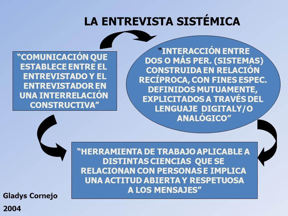 LA ENTREVISTA SISTÉMICA COMUNICACIÓN QUE ESTABLECE ENTRE EL ENTREVISTADO Y EL ENTREVISTADOR EN UNA INTERRELACIÓN CONSTRUCTIVA HERRAMIENTA DE TRABAJO A