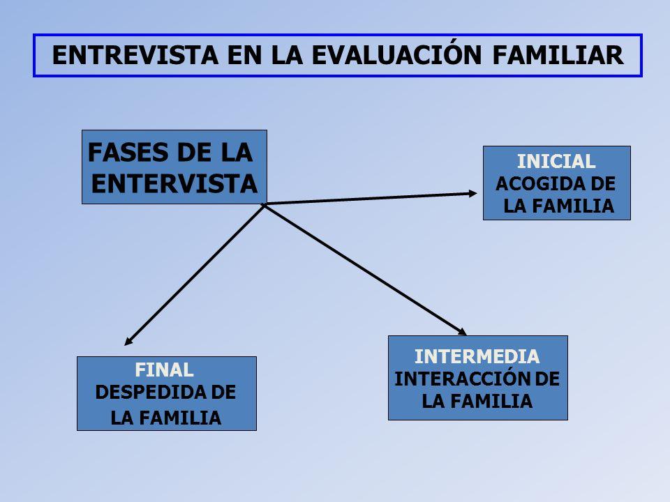 ENTREVISTA EN LA EVALUACIÓN FAMILIAR FASES DE LA ENTERVISTA INICIAL ACOGIDA DE LA FAMILIA INTERMEDIA INTERACCIÓN DE LA FAMILIA FINAL DESPEDIDA DE LA F