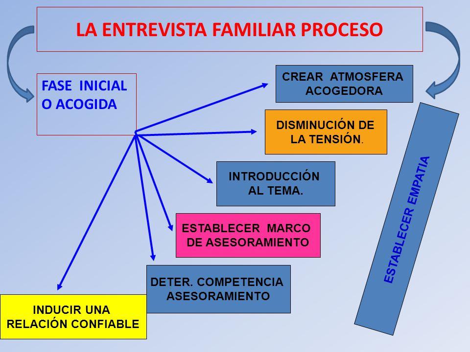 LA ENTREVISTA FAMILIAR PROCESO FASE INICIAL O ACOGIDA CREAR ATMOSFERA ACOGEDORA DISMINUCIÓN DE LA TENSIÓN. INTRODUCCIÓN AL TEMA. ESTABLECER MARCO DE A
