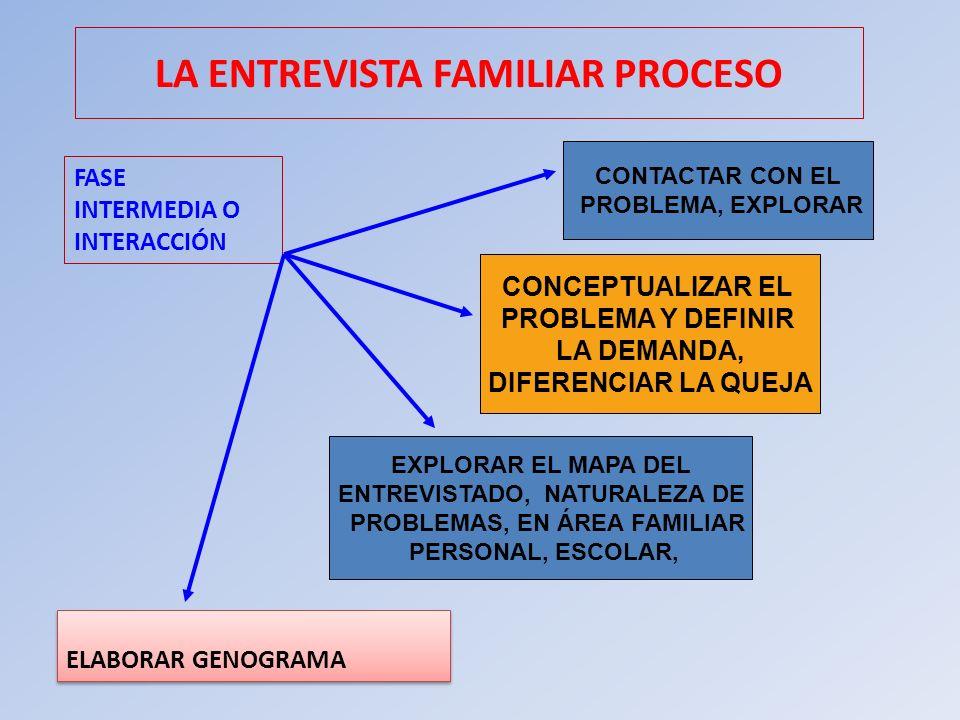 FASE INTERMEDIA O INTERACCIÓN ELABORAR GENOGRAMA LA ENTREVISTA FAMILIAR PROCESO CONTACTAR CON EL PROBLEMA, EXPLORAR CONCEPTUALIZAR EL PROBLEMA Y DEFIN