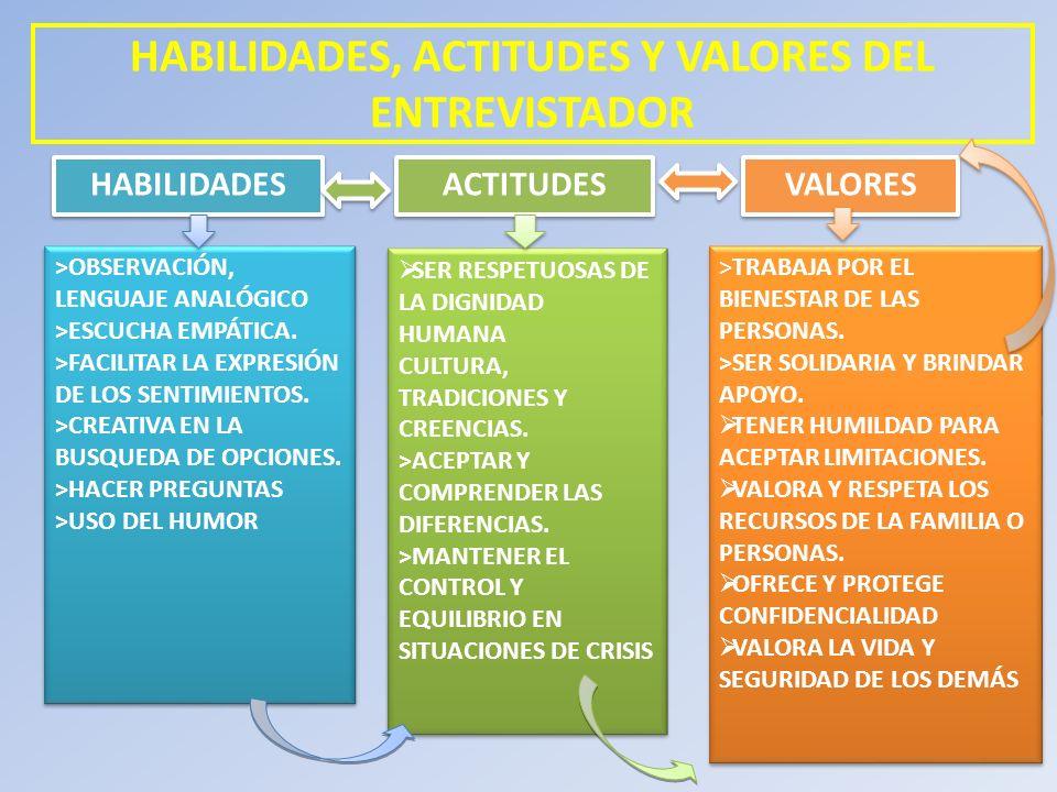 HABILIDADES, ACTITUDES Y VALORES DEL ENTREVISTADOR SER RESPETUOSAS DE LA DIGNIDAD HUMANA CULTURA, TRADICIONES Y CREENCIAS. >ACEPTAR Y COMPRENDER LAS D