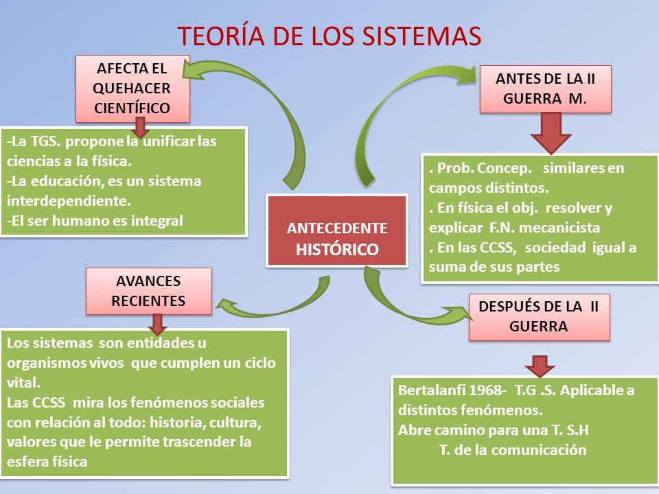ANTECEDENTE HISTÓRICO ANTES DE LA II GUERRA M. TEORÍA DE LOS SISTEMAS DESPUÉS DE LA II GUERRA AVANCES RECIENTES AFECTA EL QUEHACER CIENTÍFICO. Prob. C