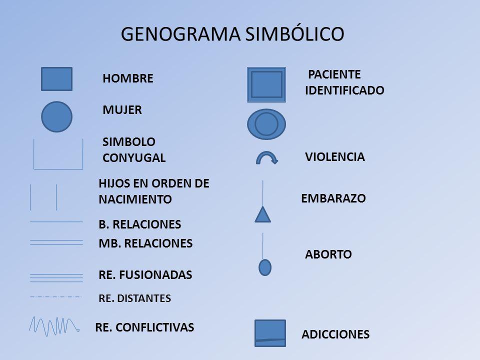 GENOGRAMA SIMBÓLICO HOMBRE MUJER SIMBOLO CONYUGAL HIJOS EN ORDEN DE NACIMIENTO B. RELACIONES MB. RELACIONES RE. FUSIONADAS RE. DISTANTES RE. CONFLICTI