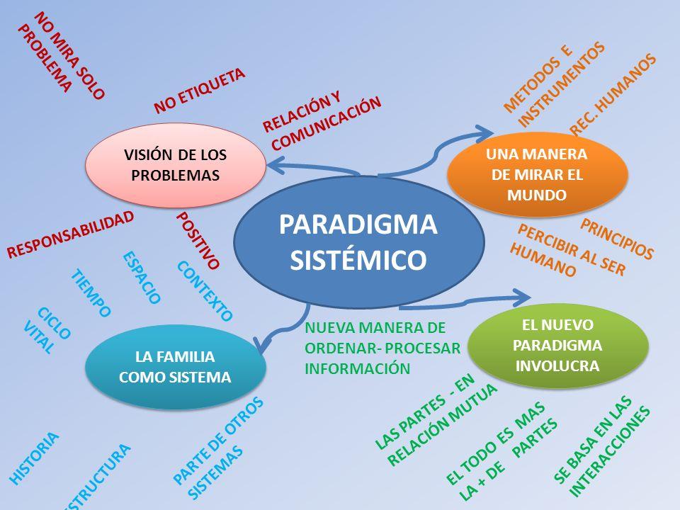 PARADIGMA SISTÉMICO UNA MANERA DE MIRAR EL MUNDO LA FAMILIA COMO SISTEMA EL NUEVO PARADIGMA INVOLUCRA VISIÓN DE LOS PROBLEMAS METODOS E INSTRUMENTOS R
