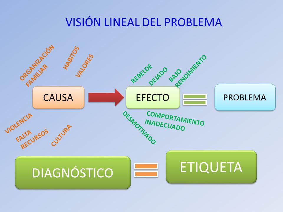 VISIÓN LINEAL DEL PROBLEMA CAUSA EFECTO PROBLEMA ETIQUETA DIAGNÓSTICO ORGANIZACIÓN FAMILIAR HABITOS VALORES VIOLENCIA FALTA RECURSOS CULTURA REBELDE D