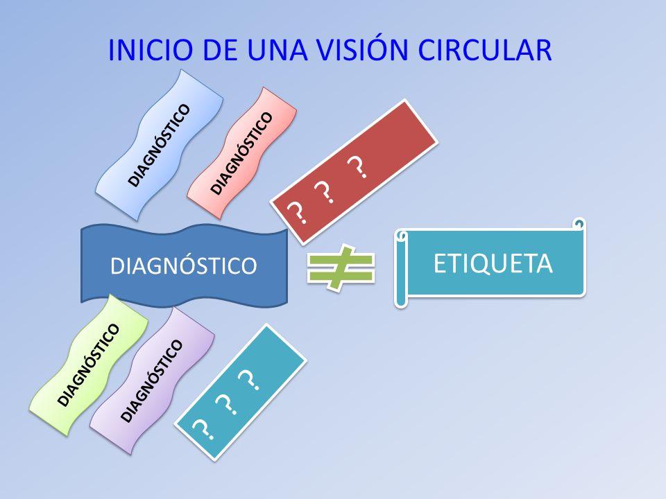 INICIO DE UNA VISIÓN CIRCULAR DIAGNÓSTICO ETIQUETA DIAGNÓSTICO ? ? ?