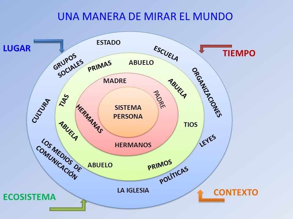 UNA MANERA DE MIRAR EL MUNDO SISTEMA PERSONA PADRE MADRE HERMANOS HERMANAS ABUELO ABUELA TIOS PRIMOS ABUELO ABUELA TIAS PRIMAS ESCUELA ORGANIZACIONES