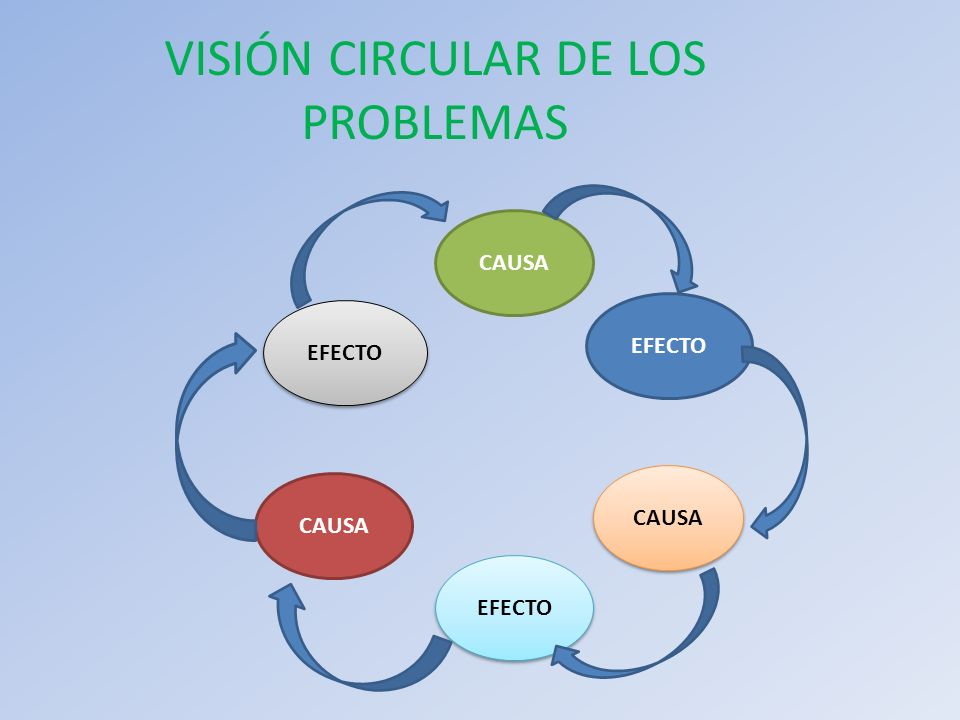 VISIÓN CIRCULAR DE LOS PROBLEMAS EFECTO CAUSA EFECTO CAUSA EFECTO