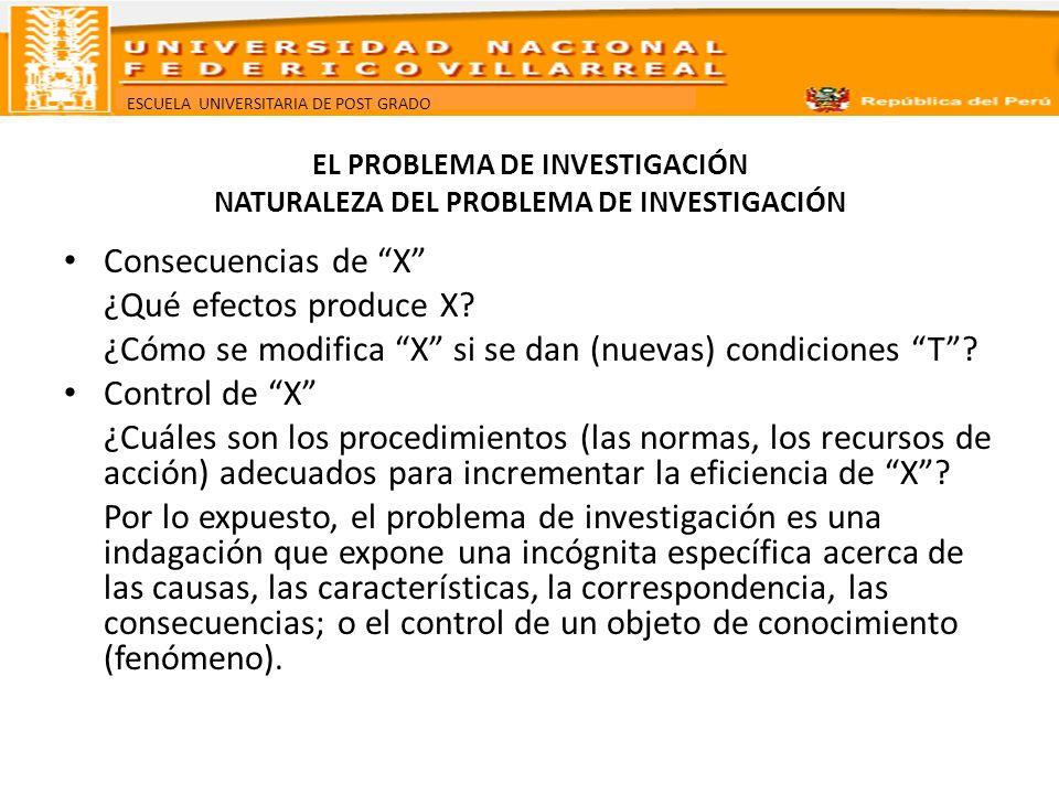 ESCUELA UNIVERSITARIA DE POST GRADO EL PROBLEMA DE INVESTIGACIÓN NATURALEZA DEL PROBLEMA DE INVESTIGACIÓN Consecuencias de X ¿Qué efectos produce X? ¿