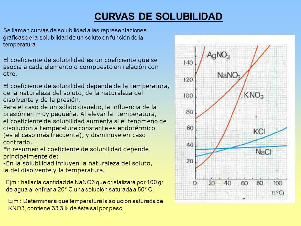 CURVAS DE SOLUBILIDAD El coeficiente de solubilidad es un coeficiente que se asocia a cada elemento o compuesto en relación con otro. El coeficiente d