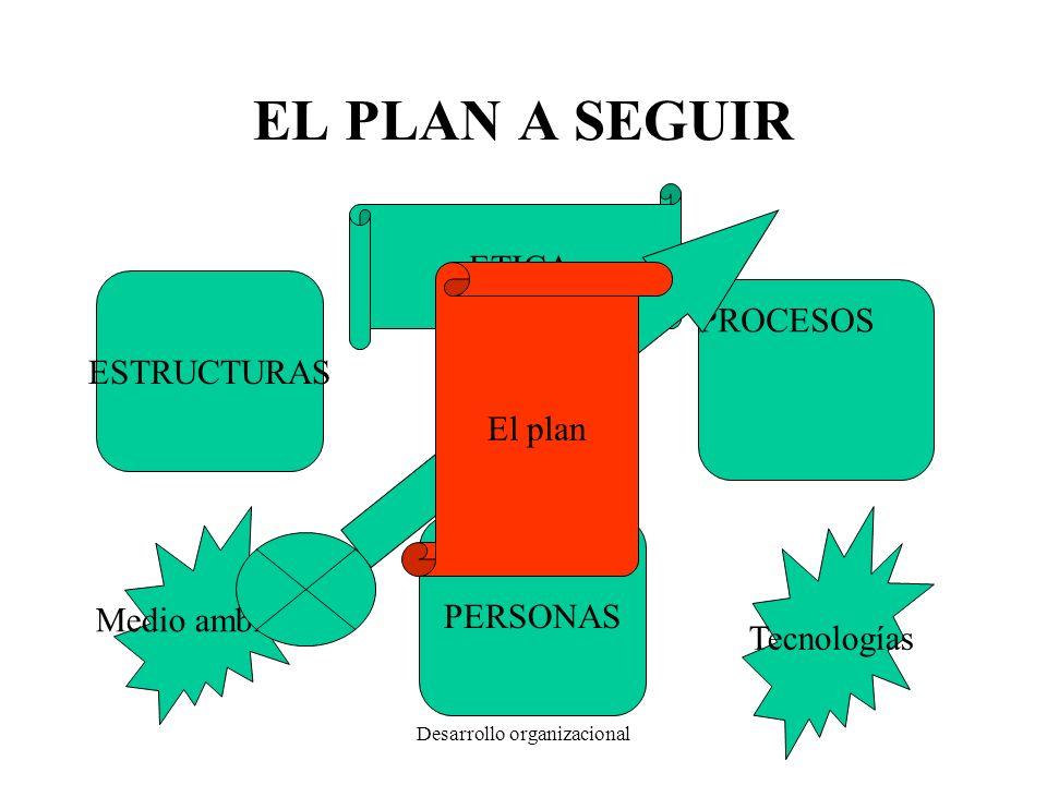 Desarrollo organizacional EL PLAN A SEGUIR ESTRUCTURAS PROCESOS PERSONAS Tecnologías Medio ambiente ETICA El plan