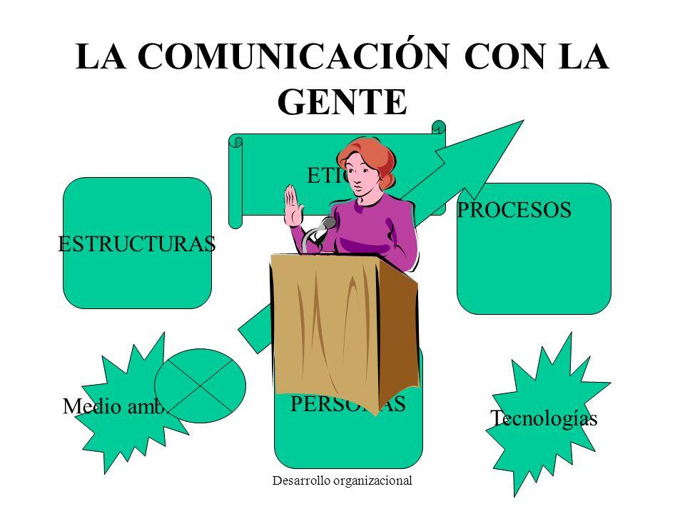 Desarrollo organizacional LA COMUNICACIÓN CON LA GENTE ESTRUCTURAS PROCESOS PERSONAS Tecnologías Medio ambiente ETICA